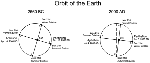 Orbit of the Earth