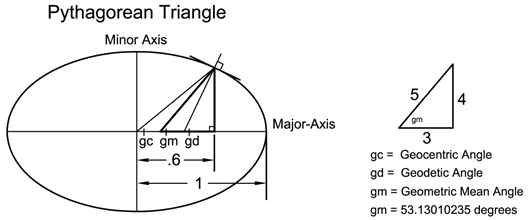 Pythagorean Triangle